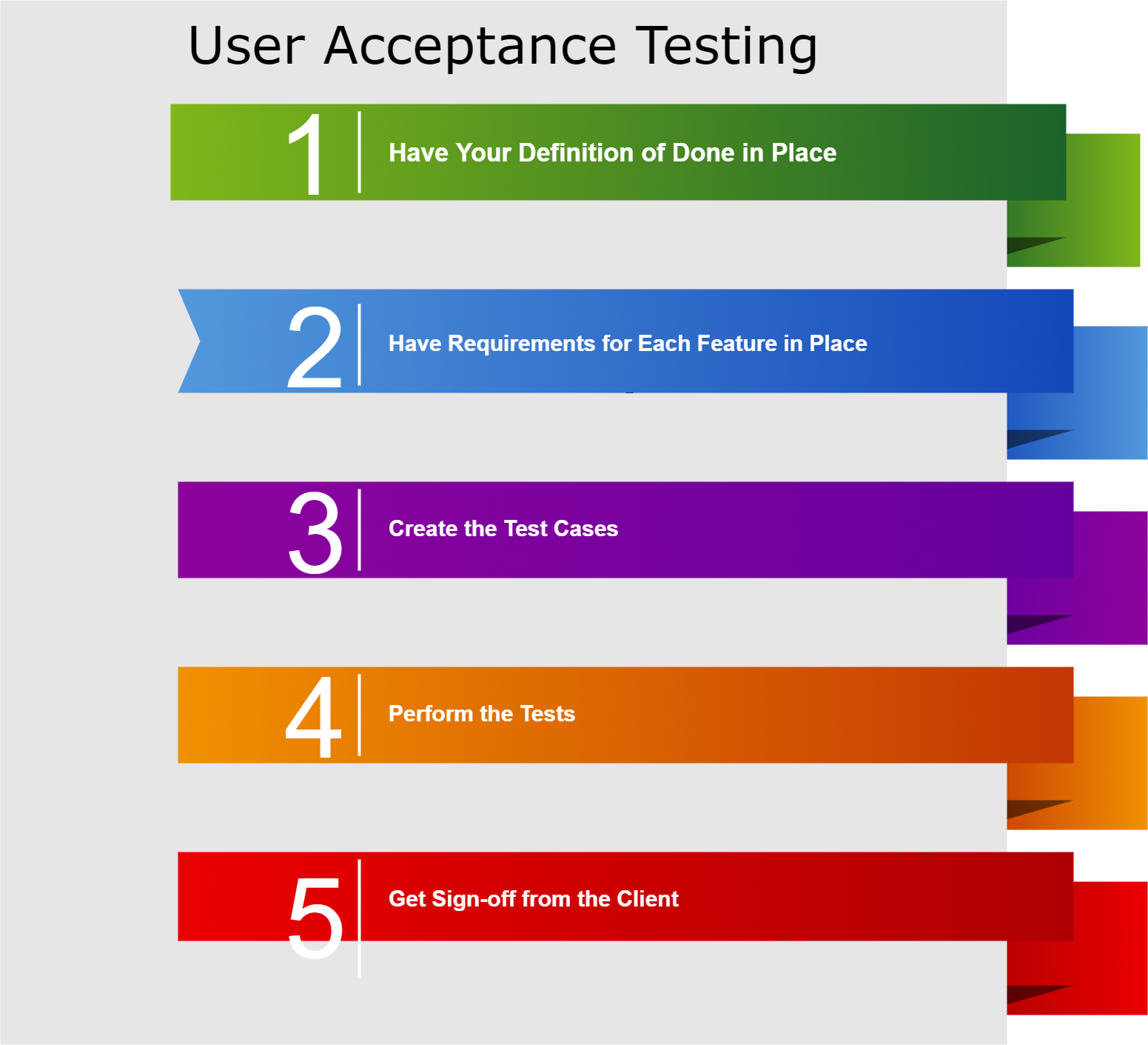 User Acceptance Testing Activities