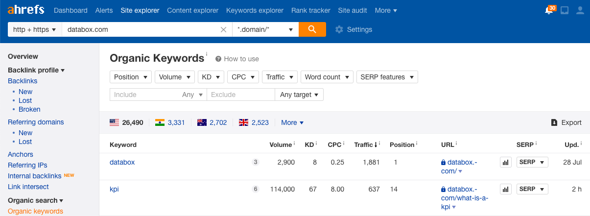 ahrefs keyword tracker