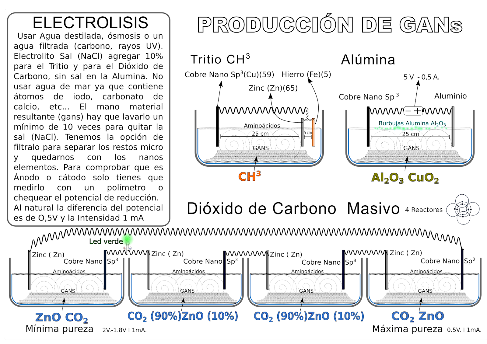 Electrolisis tritio alumina co2 masiva Gans - produccion.png