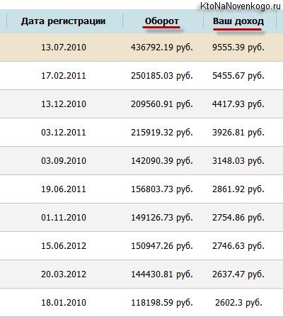 Партнерские отчисления в ГоГетЛинкс