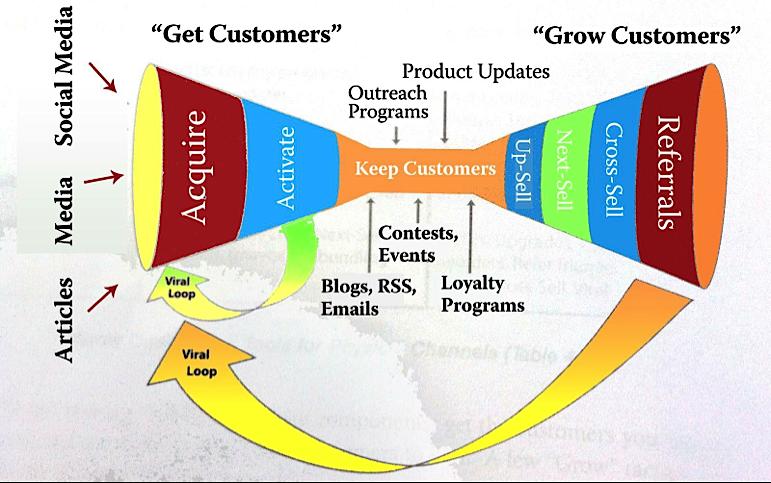 Case Studies of Successful Marketing Funnels
