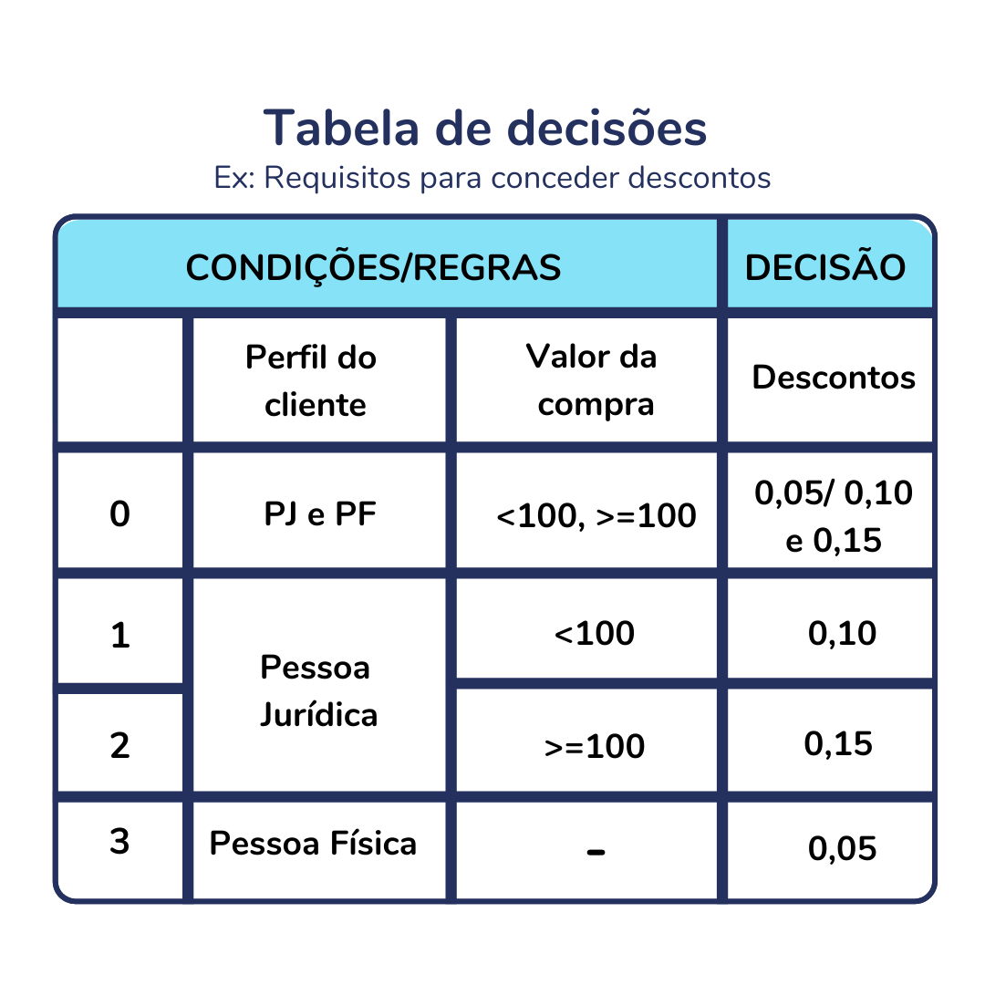 Exemplo de tabela de decisões DMN - Decision Model and Notation?