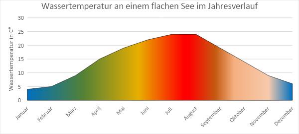Wassertemperatur in einem flachen See im Jahresverlauf.