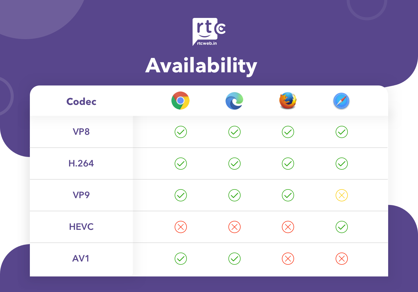 Availability of video codecs in browsers