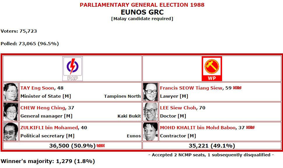 Singapore Parliamentary General Election 1988   Eunos GRC.png