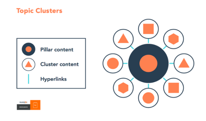 Pillar Pages and Topic Clusters: Examples and Strategy