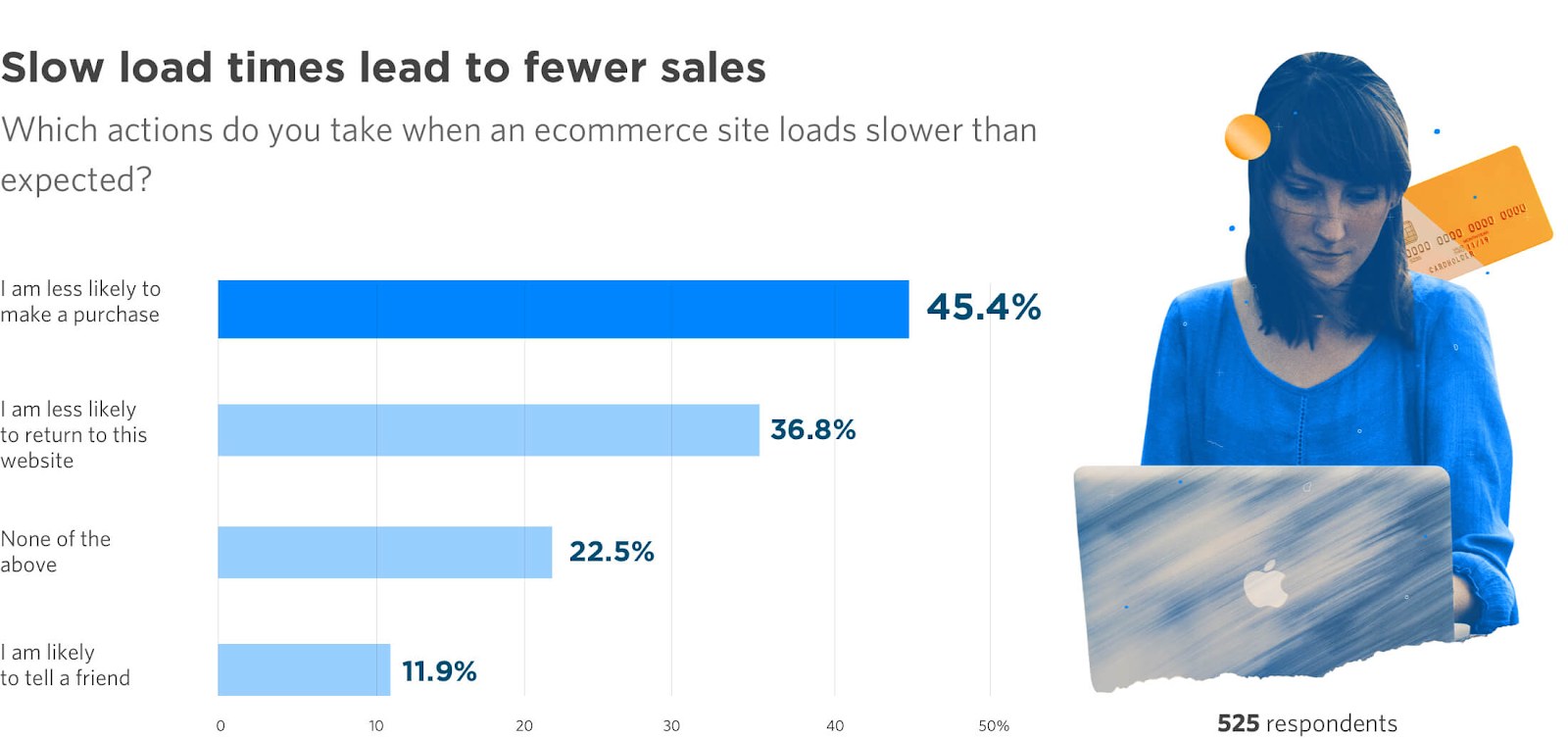 ecommerce load times impact on sales