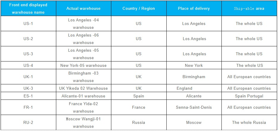 Chinabrands Dropshipping Warehouses Locations
