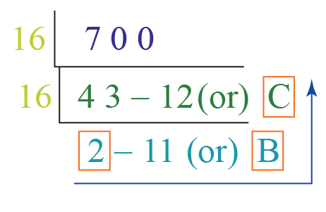 number system conversion of binary number 1010111100 into hexadecimal number system