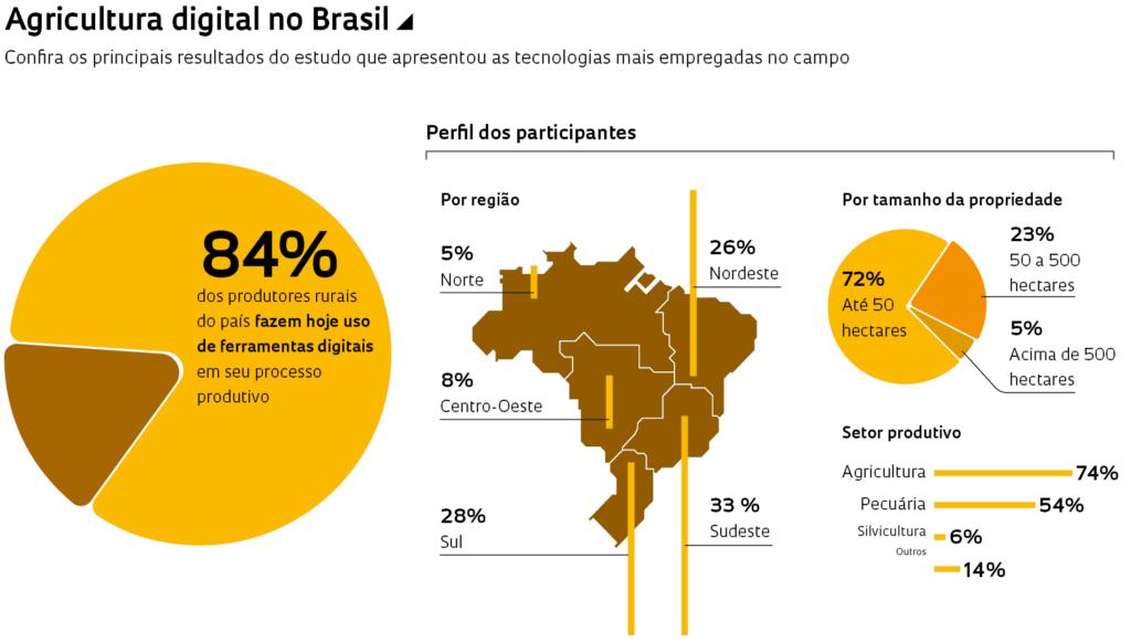 Agricultura digital no Brasil          Fonte: Digital Agro