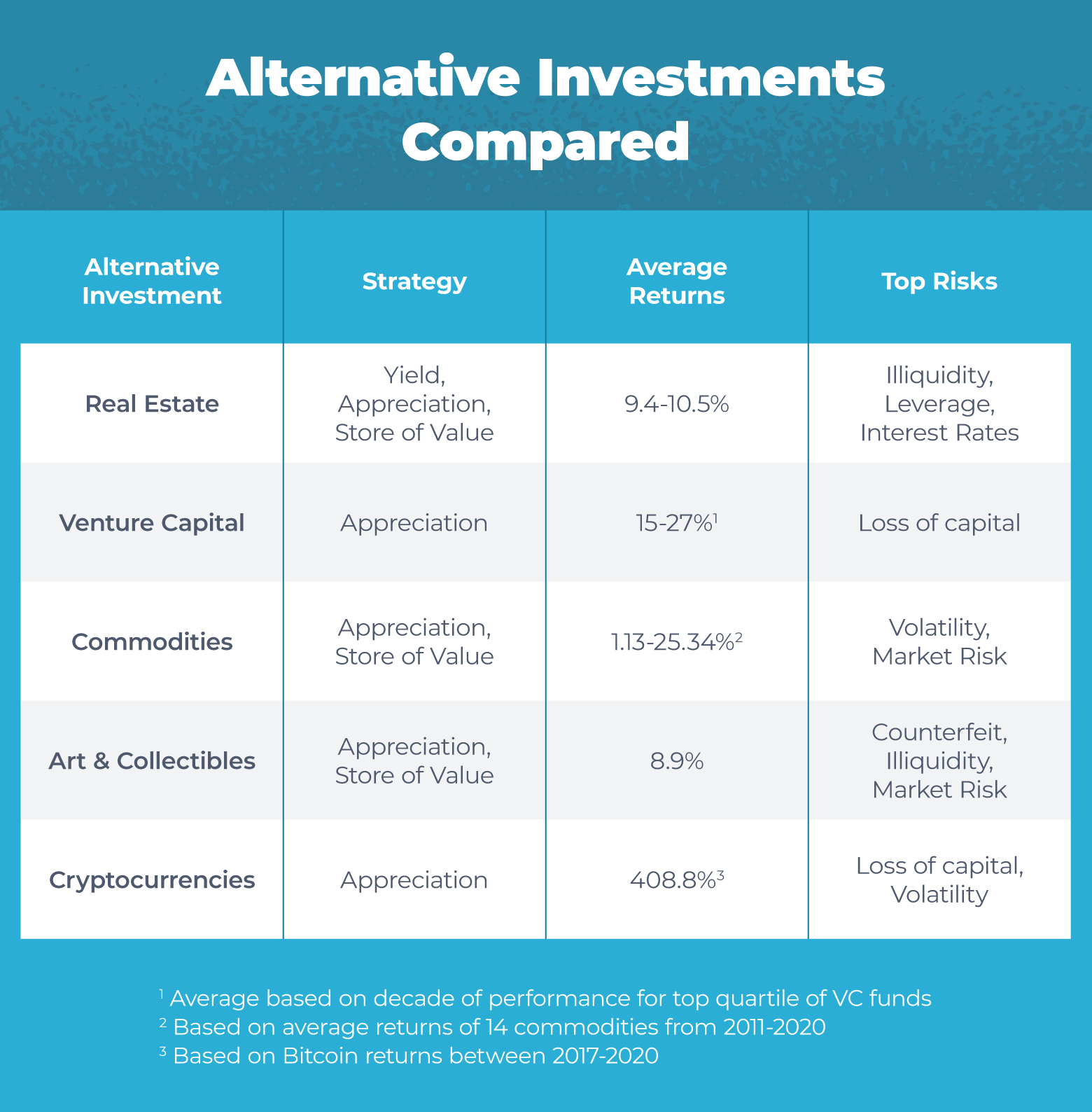 table comparing common alternative investments such as real estate, venture capital, commodities, art, collectibles, and cryptocurrencies.