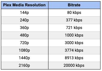 Plex media resolution and bitrate
