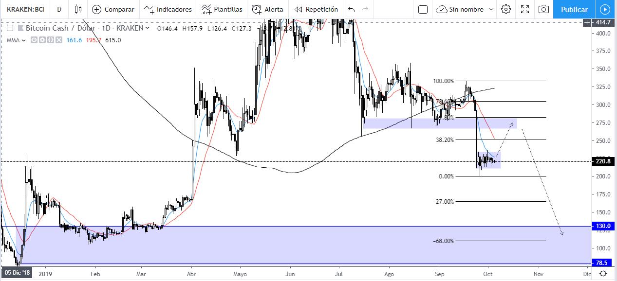 Proyección de Bitcoin Cash vista desde un gráfico diario