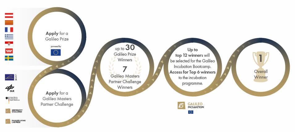 Galileo Masters a Copernicus Masters 2020 – Európske vesmírne súťaže hľadajú záujemcov
