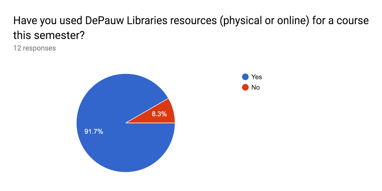 Forms response chart. Question title: Have you used DePauw Libraries resources (physical or online) for a course this semester?. Number of responses: 12 responses.