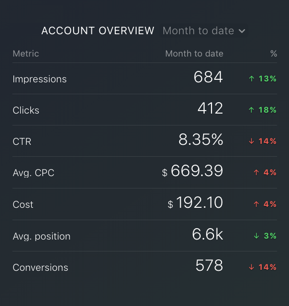 Google Ads CTR metric