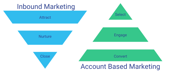 Inbound Vs Account Based Marketing