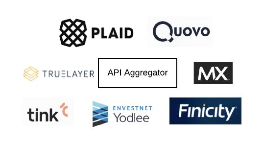 Financial aggregators: Plaid, Quovo, TrueLayer, Tink