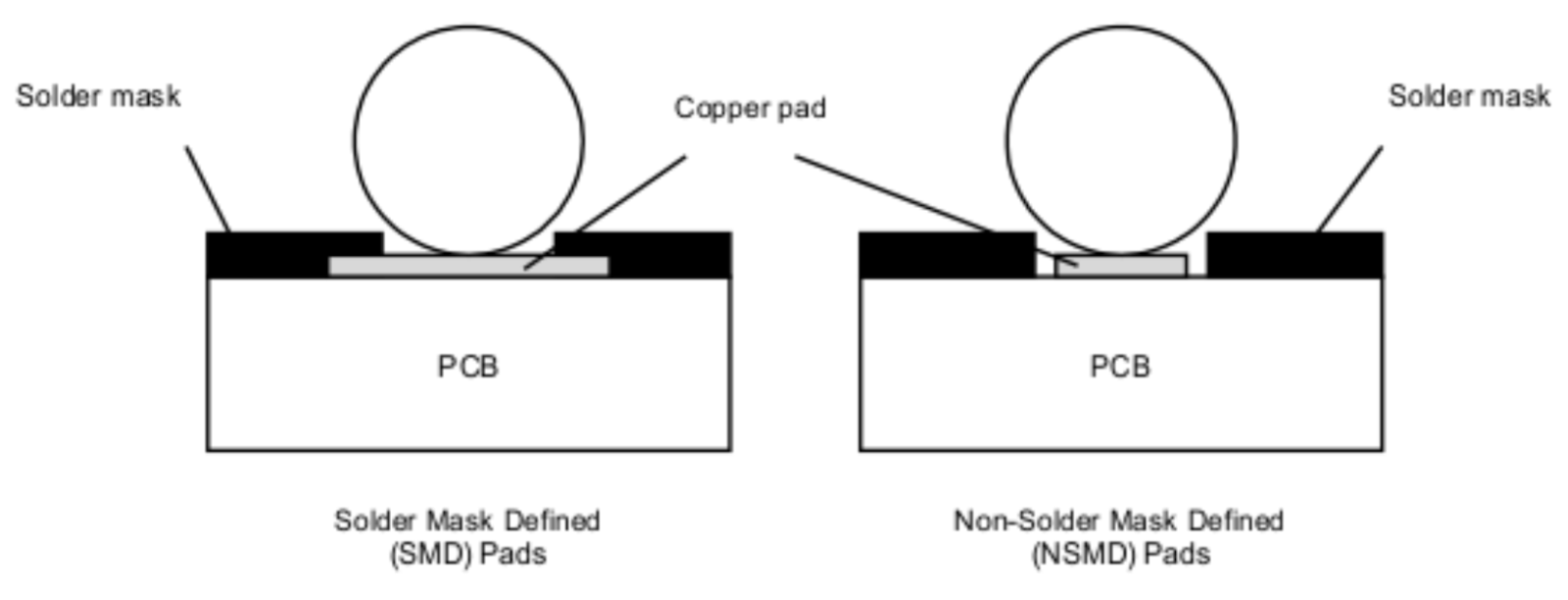 The Designer's Guide to PCB Solder Defects