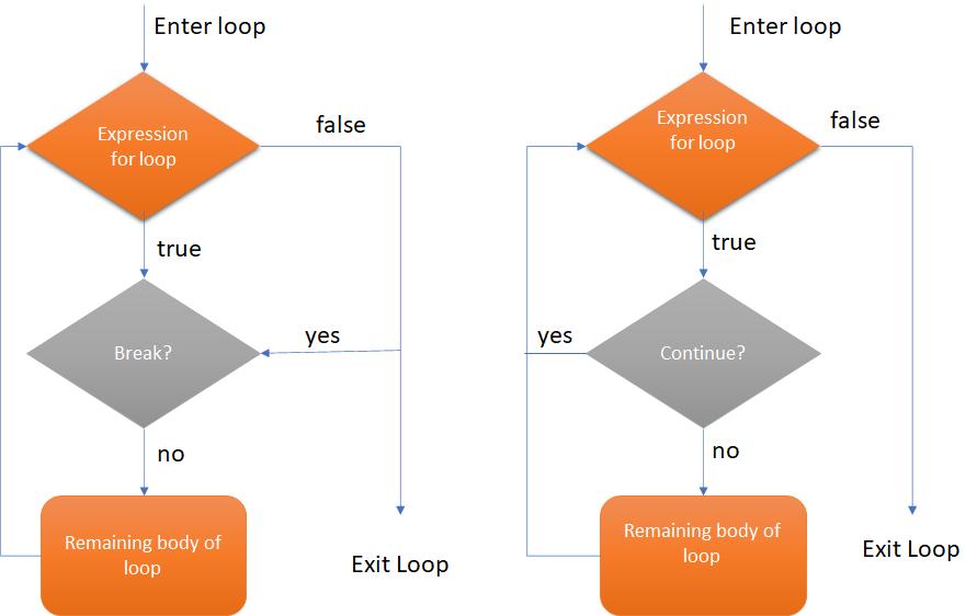 loop interruption statements in Python