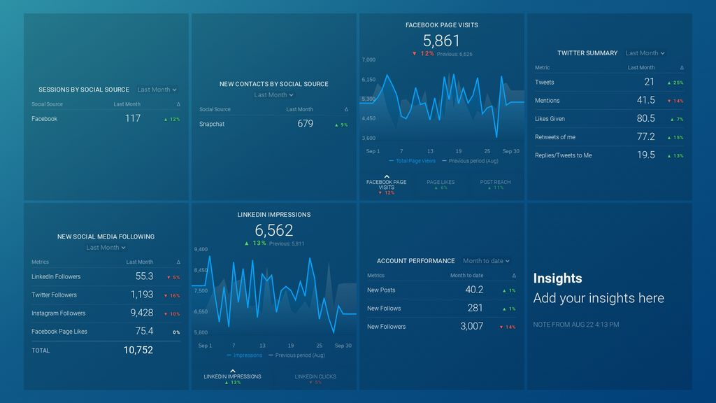 inbound social media performance dashboard