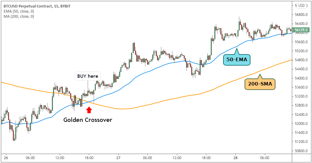 Identifying the buy and sell point with the golden cross.