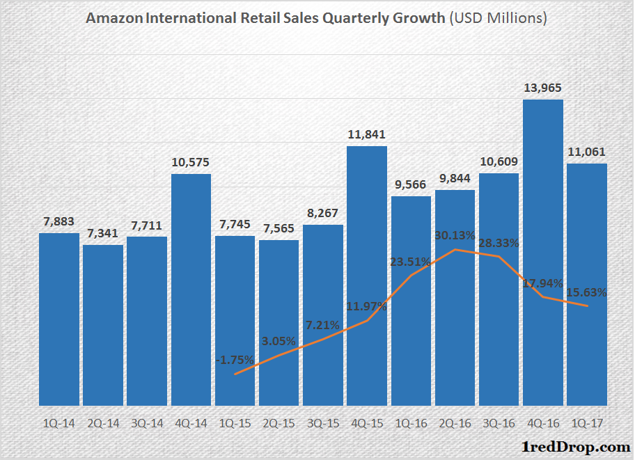 Analytical Report on Rating and Recommendation: Amazon.com, Inc. (NASDAQ:AMZN)