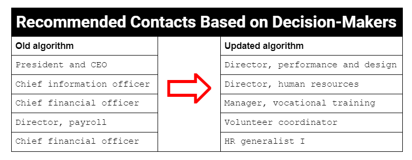 """Table: Recommended contacts now reflect decision-makers related to online activity for """"executive compensation."""""""