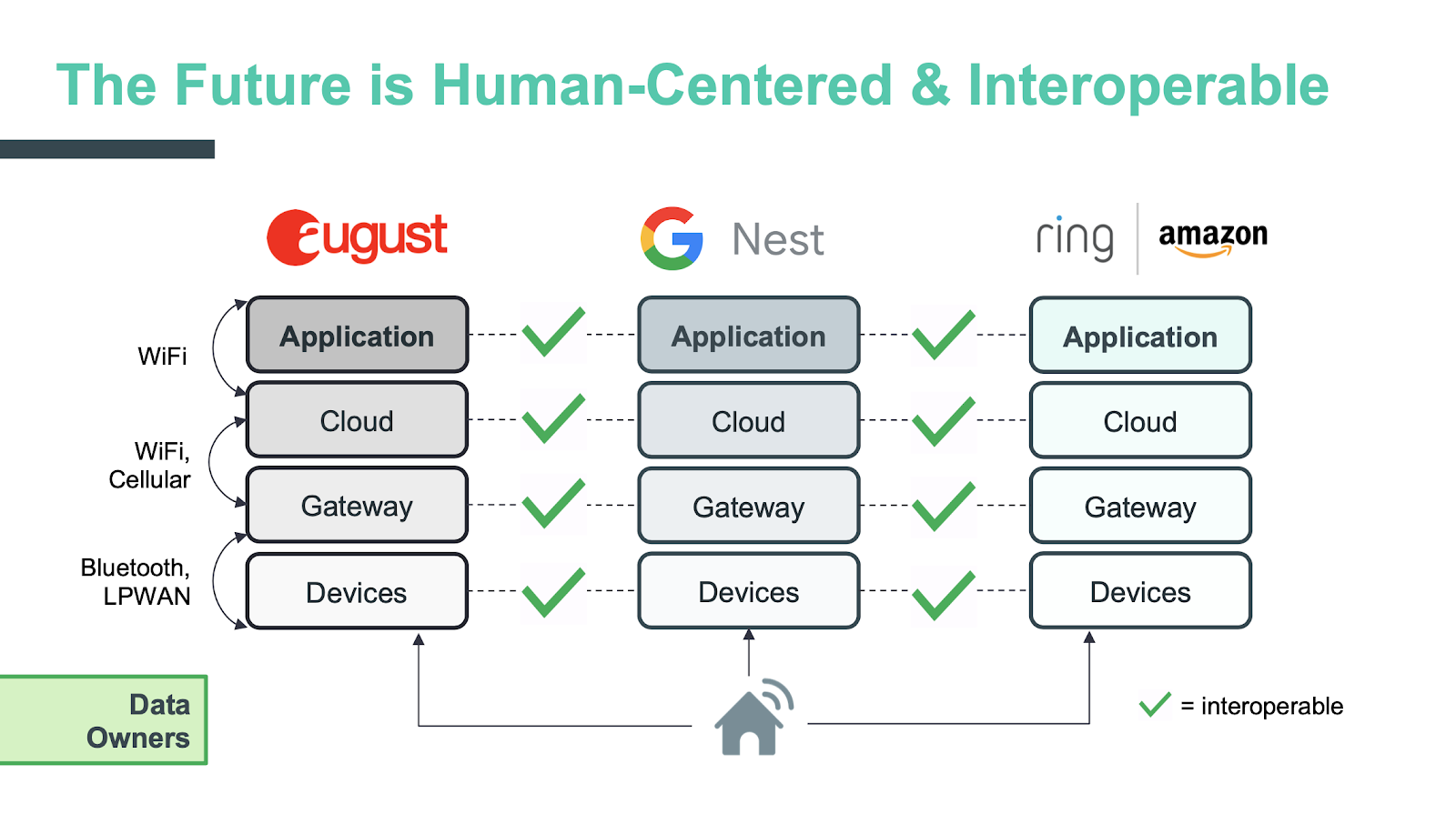 Human centered and interoperable IoT stack