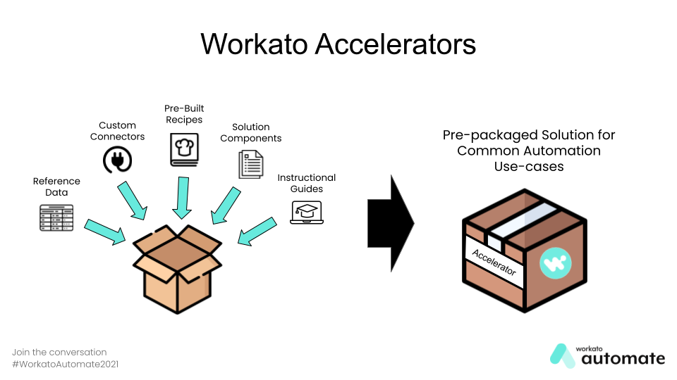 A visual that highlights what goes into an Automation Accelerator
