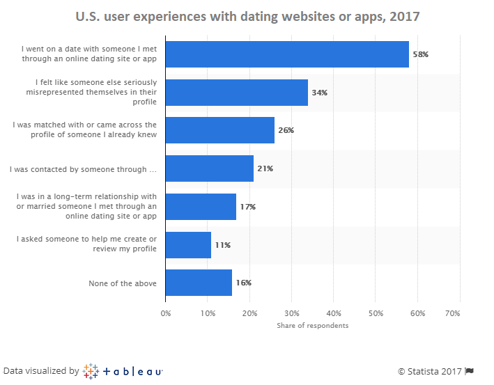 How to create an online dating website