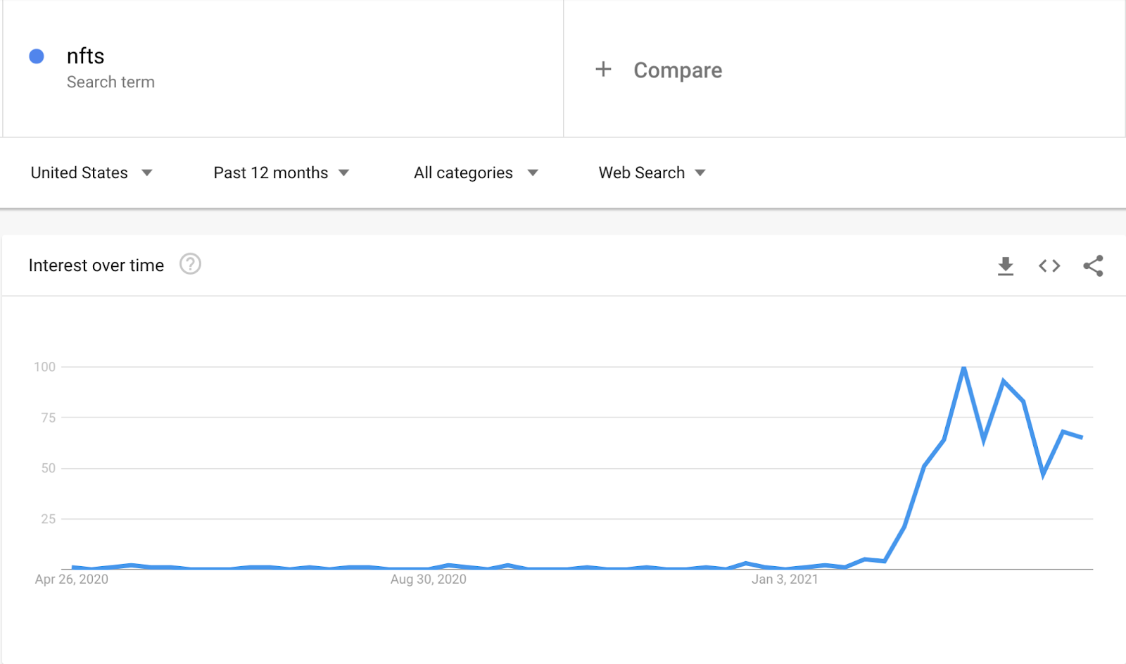 Alt text: NFT interest over time via Google Trends.