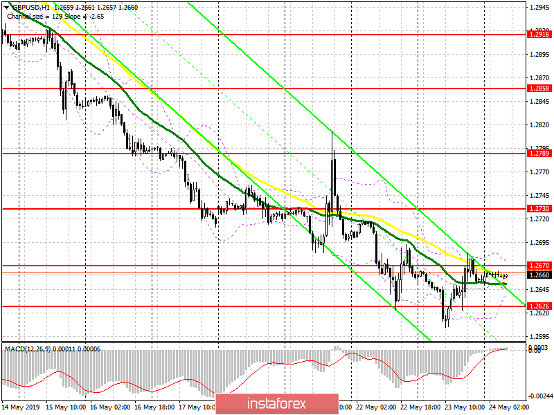 GBP/USD: plan for the European session on May 24. The pound's further growth will depend on the retail sales data