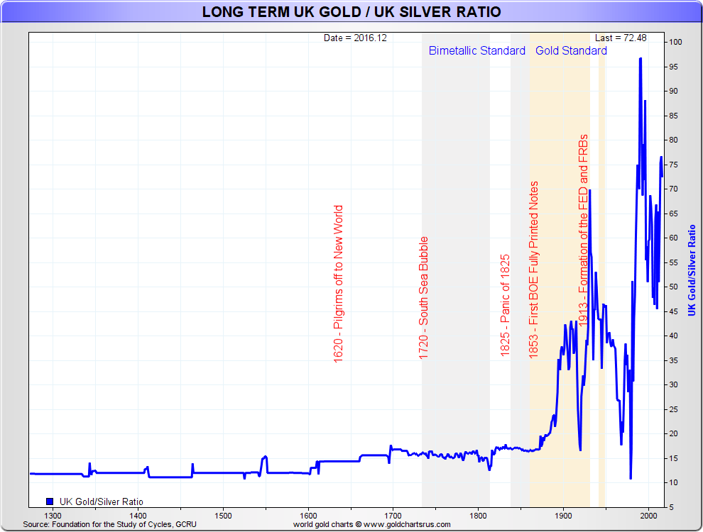 UK Gold Silver Ratio Chart long term SD Bullion SDBullion.com
