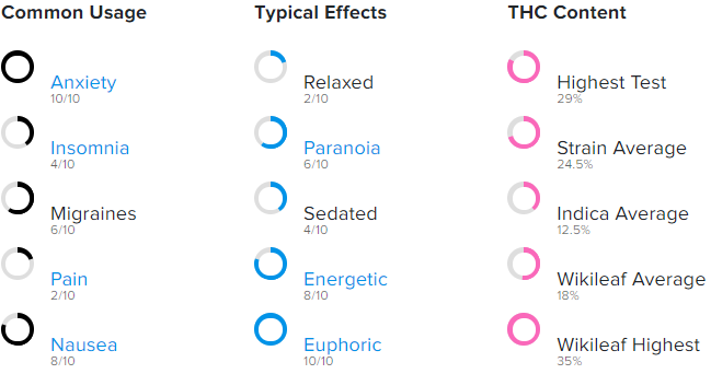 Common usages, effects, and THC content