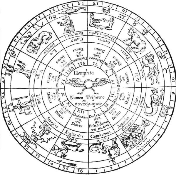 Do You Speak Astrology?