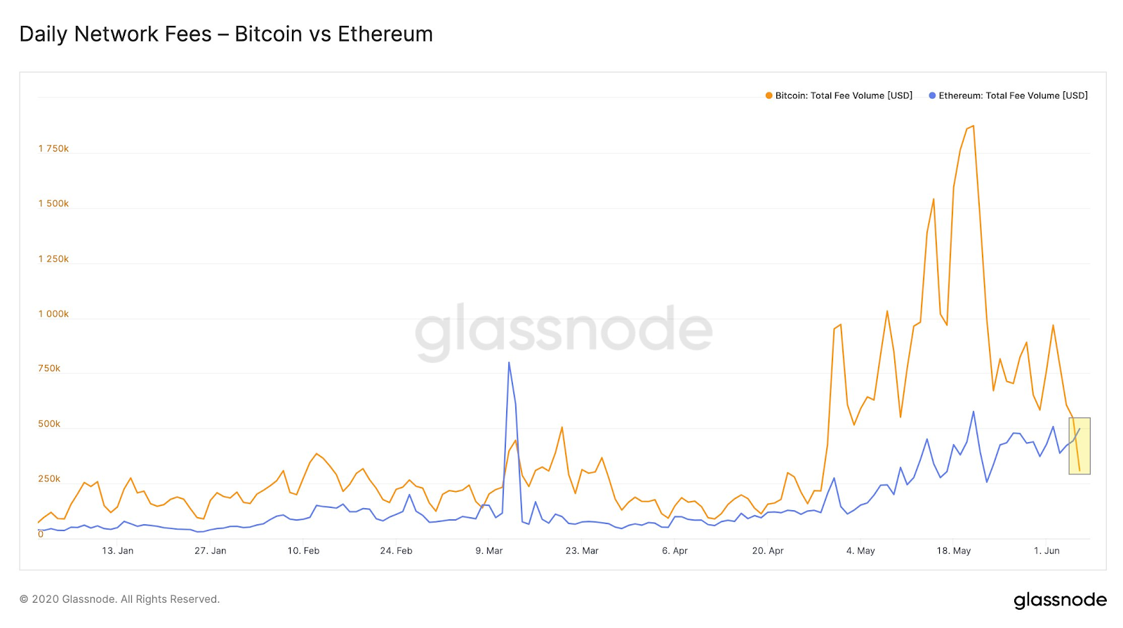 Graph comparing the daily network fees on Bitcoin and Ethereum in 2020