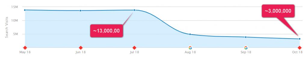 Biểu đồ lưu lượng truy cập ước tính của DrAxe.com