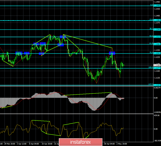 Analysis of EUR/USD divergence on May 6. The euro is looking for arguments in opposition to the dollar