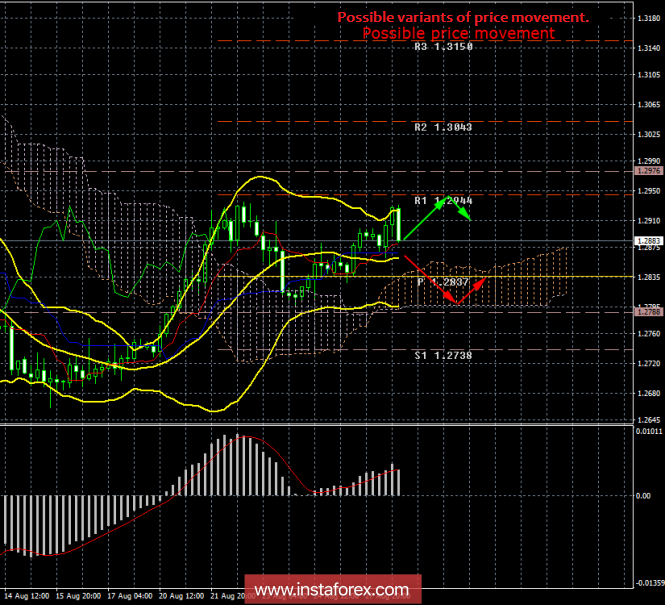 GBP / USD. August 28. Results of the day. The weakening of the US dollar has no effect on the pound sterling rate