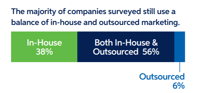 2021 B2B Marketing Mix Report Businesses use outsourced marketing