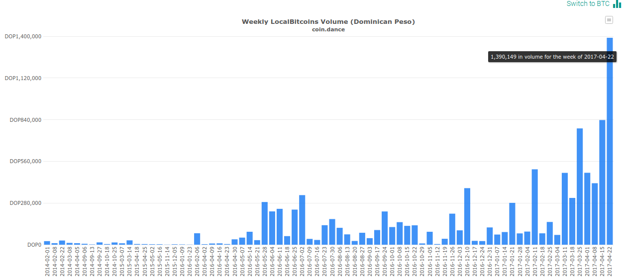 Weekly LocalBitcoins Volume (Dominican Peso)