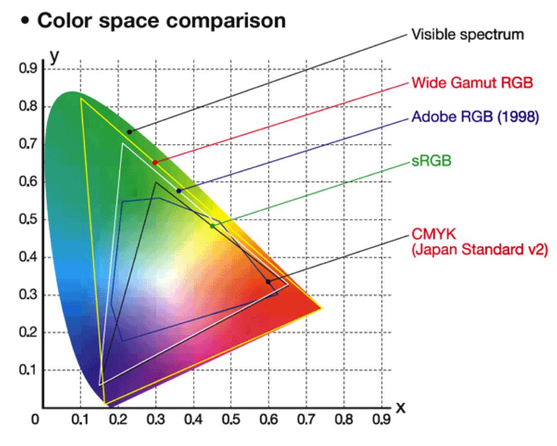 Adobe Photoshop Printing In Cmyk Graphic Design Stack Exchange