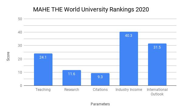 Manipal University Ranking