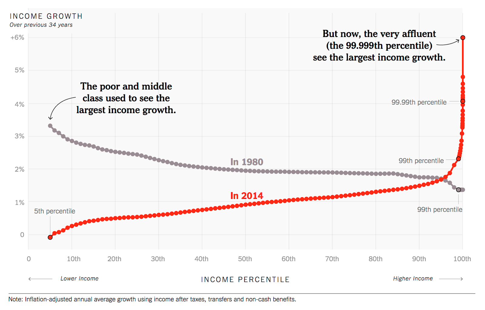 Wealth inequality is low before 1980: low-income grows faster than high-income.