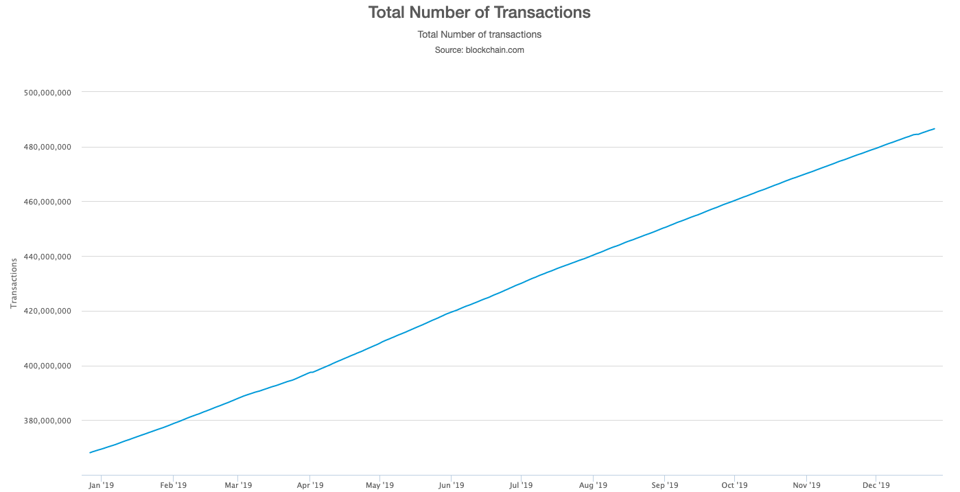 Graph showing the total number of transactions on the Bitcoin network in 2019