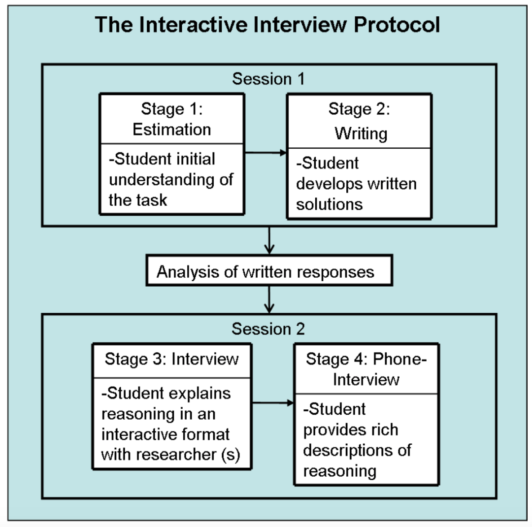 A protocol for emerging bilingual problem solvers: a reflection on Kitchen (2014)
