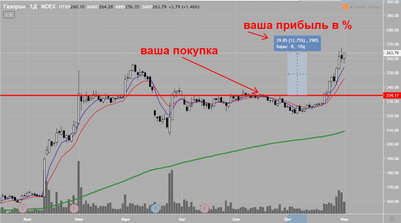 Спекуляции ценными бумагами Газпрома