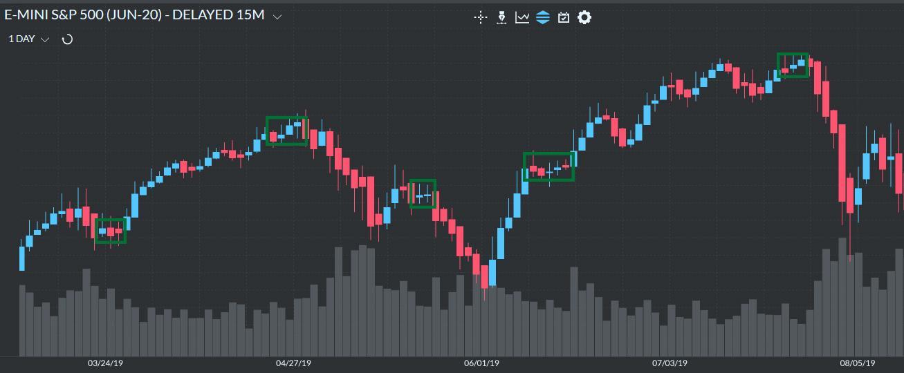Trend Pause + Reversal