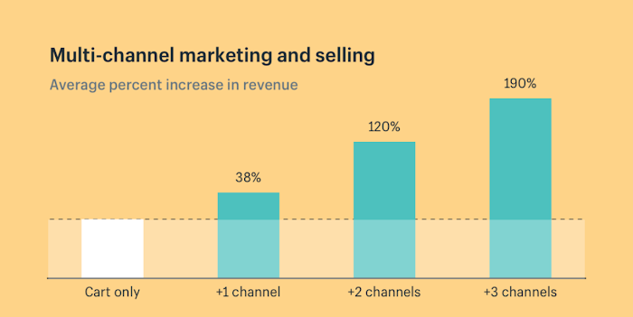 Shopify's chart for increase in revenue when brands use multichannel marketing.